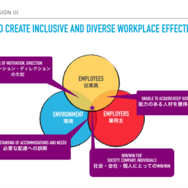 How to Create Inclusive and Diverse Workplace Effectively?